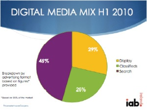 Online Advertising Spend In Ireland - Search Marketing shows largest spend in Ireland H1 2010